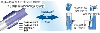 BarbLock®超安全软管卡箍